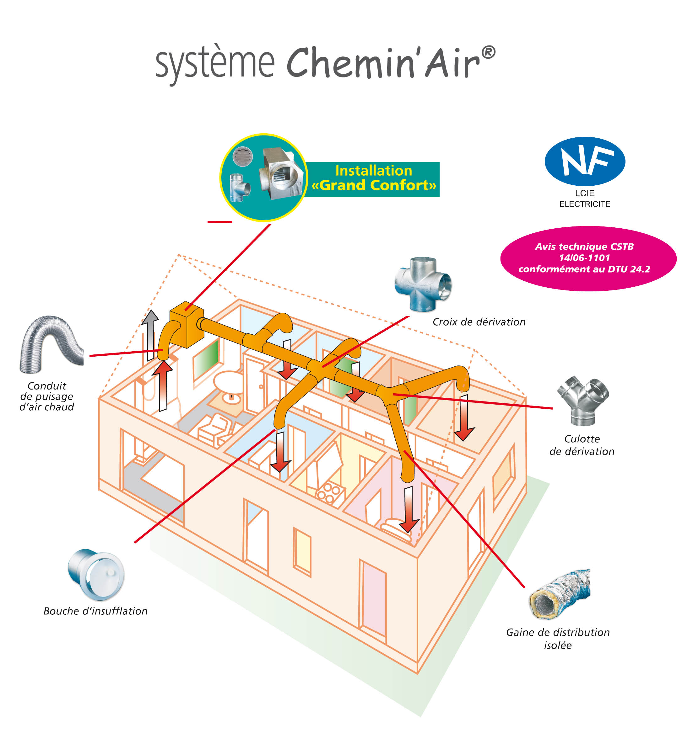 Autogyre chemin air grand confort distribution d air for Caisson de distribution d air chaud