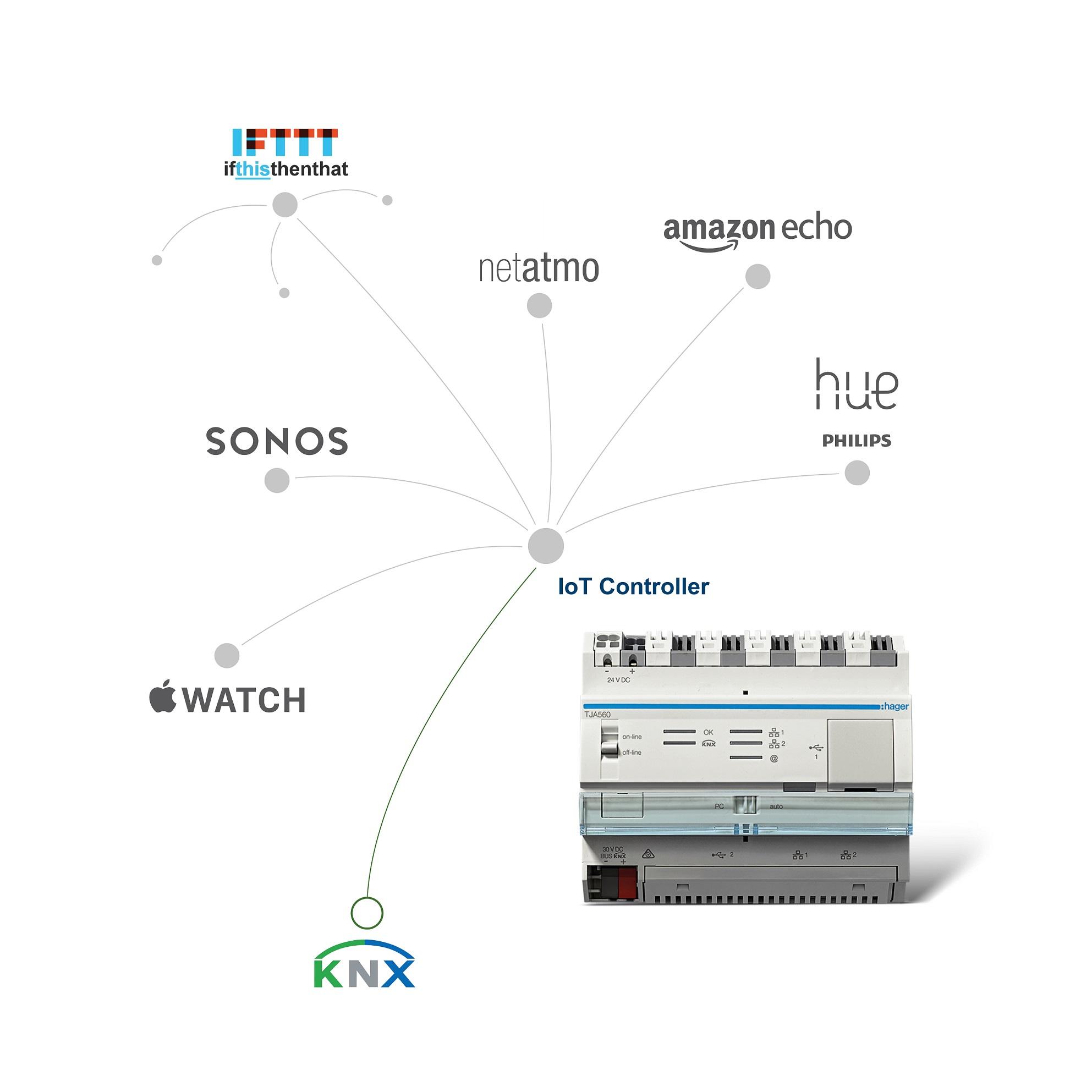 IoT HD