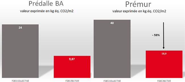 RE 2020 : Rector obtient les FDES pour ses Prémurs et Prédalles en béton armé bas carbone